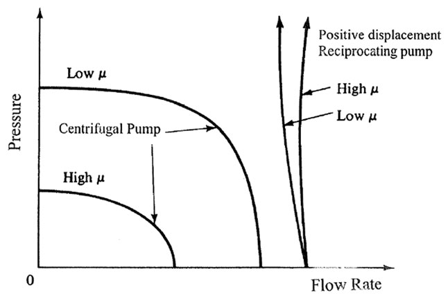 Reciprocating Pumps vs  Multi-Stage Centrifugal Pumps (Page 2)