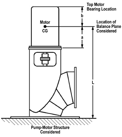 Vertical pump and motor