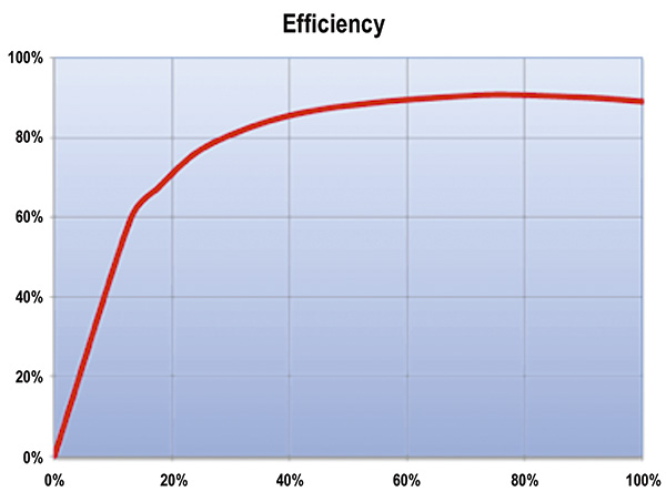 Motor efficiency versus load