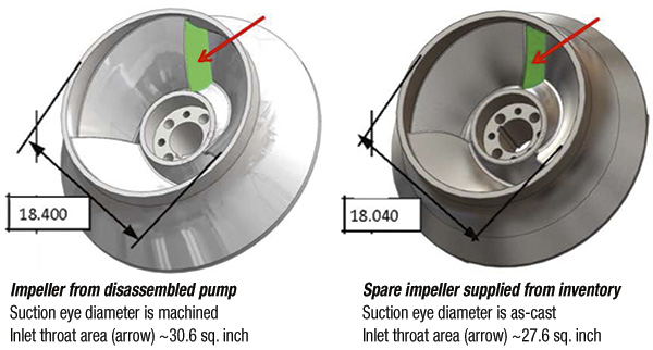 First-stage impellers