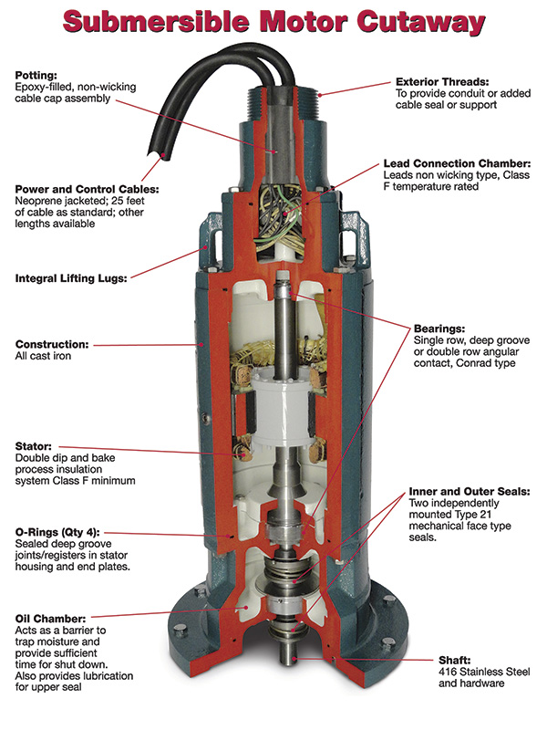 Working of submersible water pump