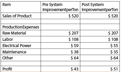 Estimated value of starting a pump system improvement program