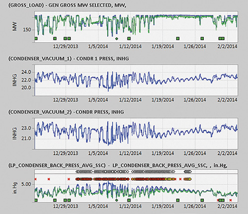 Figure 2. These charts include the condenser vacuum measurements, which changed from about 22.7 inHg (or 76.9 kPa) to as low as about 6 inHg (or 66.8 kPa). The bottom chart shows the condenser backpressure averages. Unusual readings started in late December and returned to normal after cleaning in January.