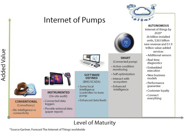 Figure 1. The Internet of Pumps (Graphics courtesy of the author)