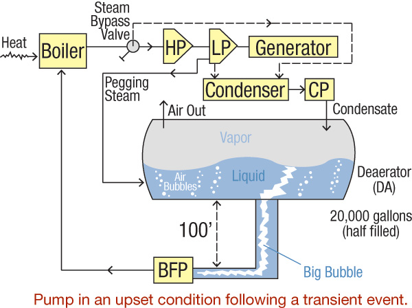 can deaerators create pump trips