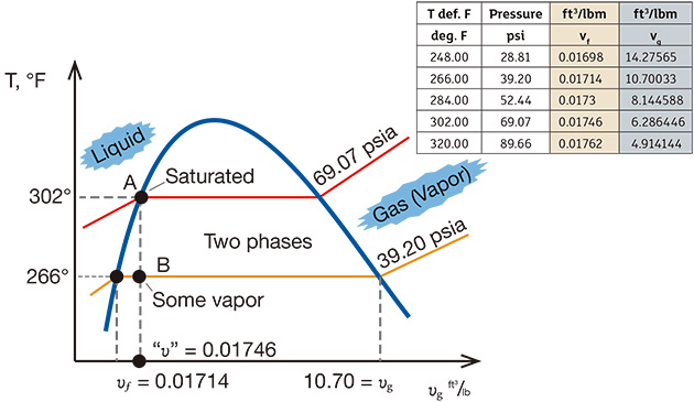 Figure 2. The T-v diagram shows the thermodynamics of the transient inside the DA. (Source: Cameron Hydraulic Data Book, 19th Edition, 2002)