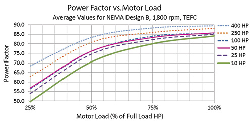 How An Oversized Pump Can Harm The Motor Increase