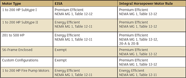 Table 1. Differences between EISA and the new Integral Horsepower Motor Rule (Courtesy of the author)