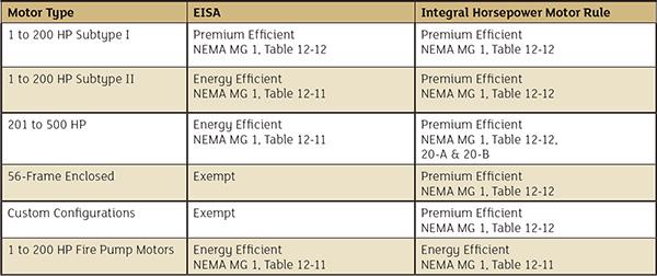 Prepare For The New Doe Electric Motor Efficiency Rule