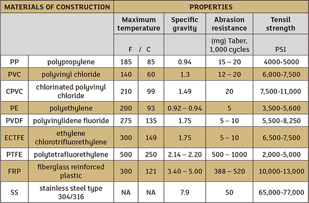 Table 1. A comparison of the performance of different materials of construction