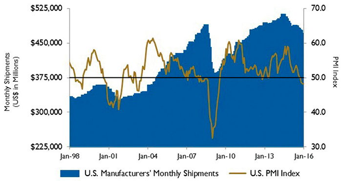 Figure 3. U.S. PMI and manufacturing shipments