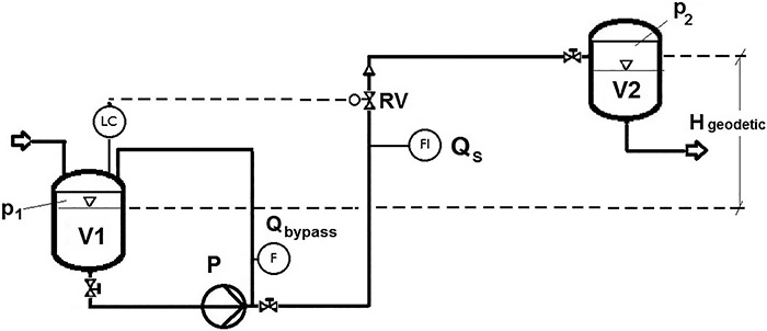 Schematic of a simple pump system