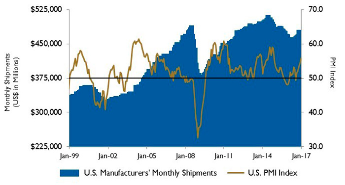 PMI and manufacturing shipments