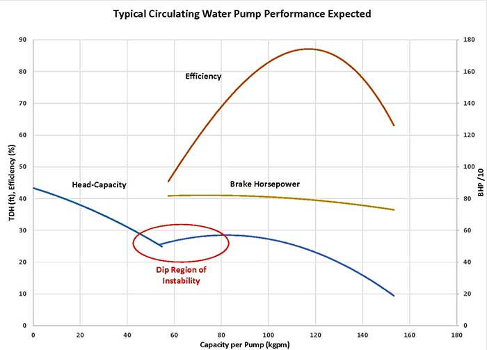 Image 3. Dip the head-capacity curve for low head pumps