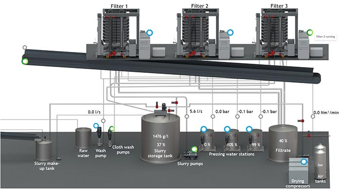 IIoT monitoring of filtration plant and pressure filters