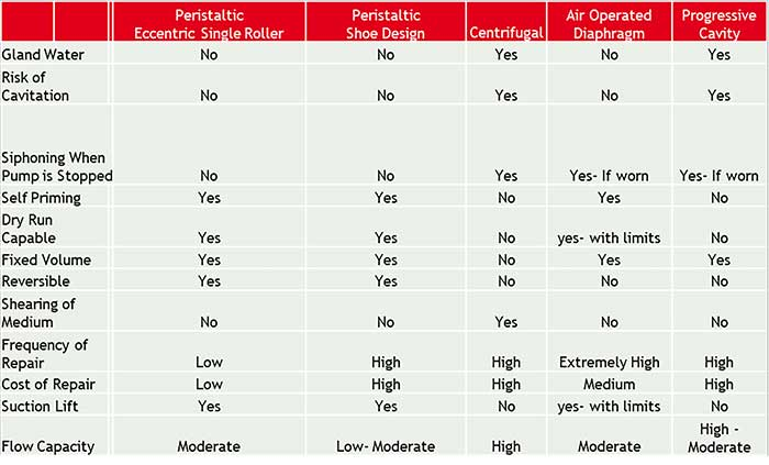 This table provides some suggestions about what type of pump to use depending on the situation.