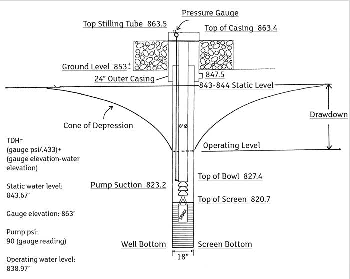 Water well operating level