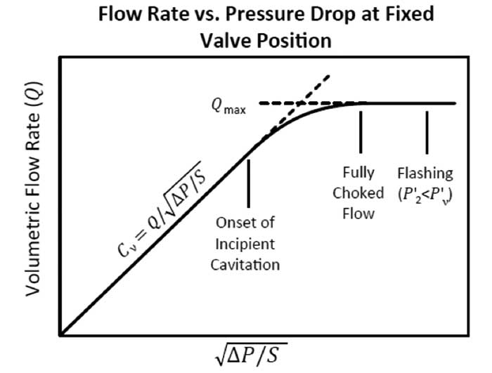 Graph of flow rate versus the square root of the pressure drop across the valve