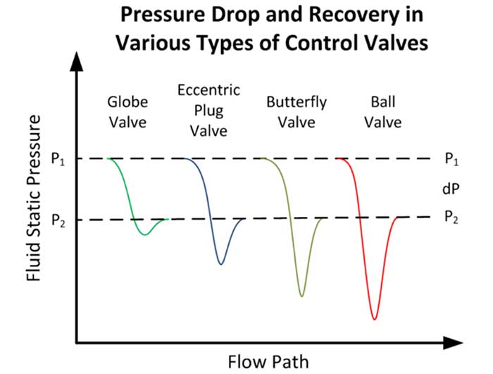 Pressure profile for various types of valves for a given pressure drop