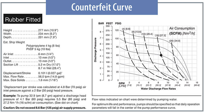 counterfeit curve