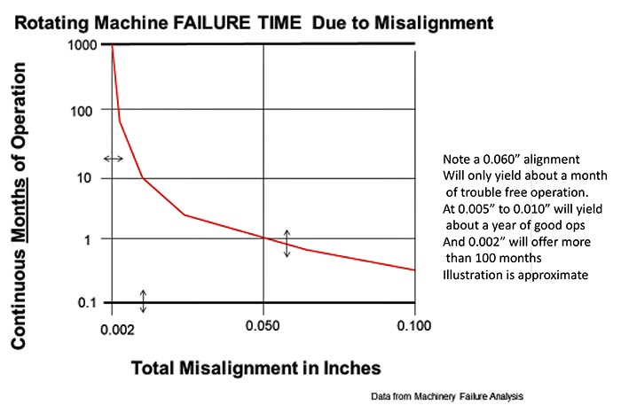 Pump reliability as it relates to alignment tolerance