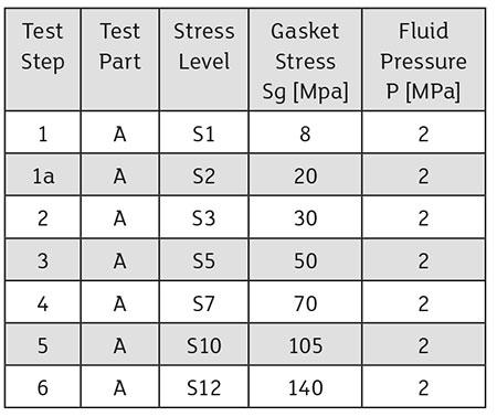LP test sequence