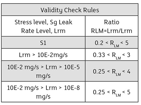 Validity check rules
