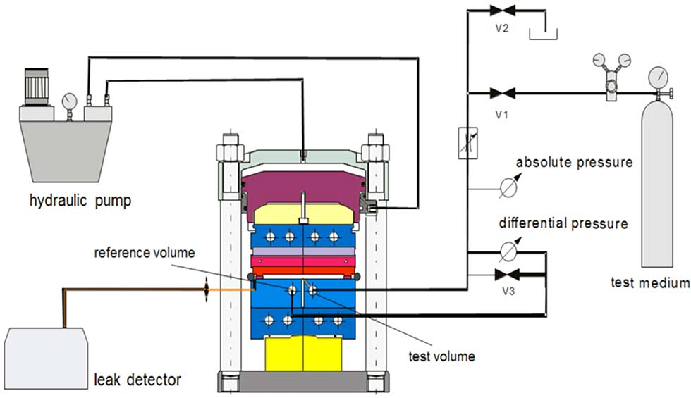 Example of a servo-hydraulic test stand