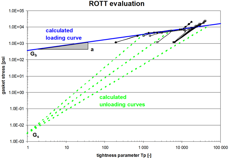 Log plot of stress versus leakage for all high- and low-pressure tests