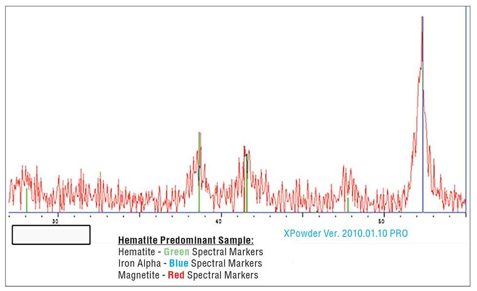 Hematite sample