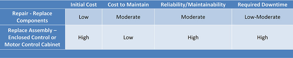 IMAGE 2: Considerations when deciding whether to repair or replace