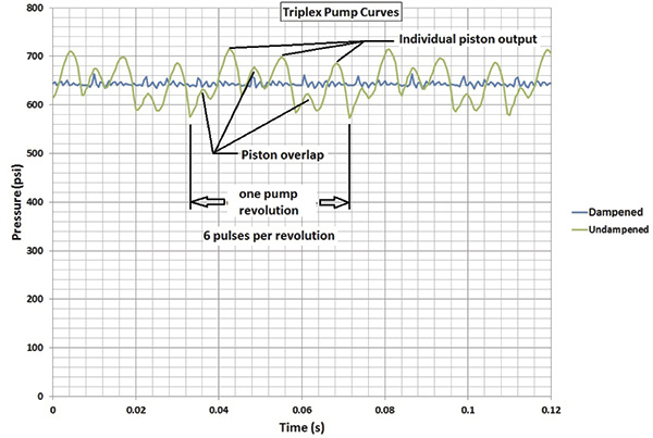 Sizing pulsation dampeners is critical to effectiveness triplex pump output pressure curves ccuart Gallery