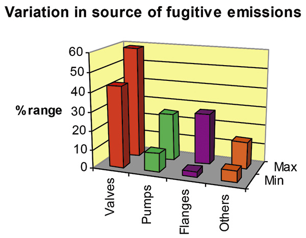 Sources of fugitive emissions