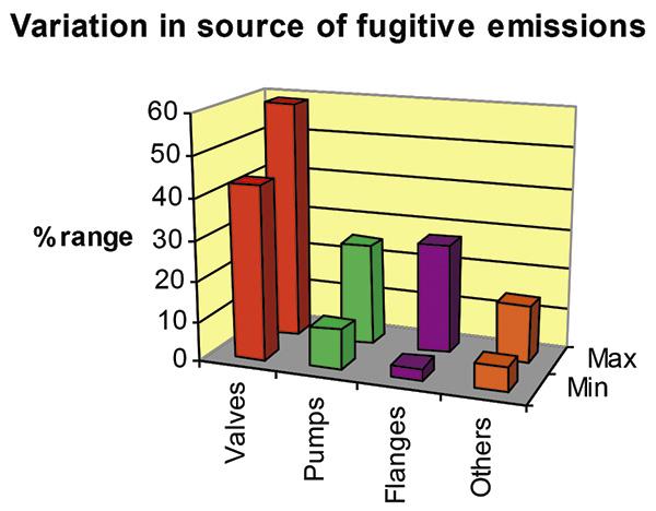 逃逸排放源