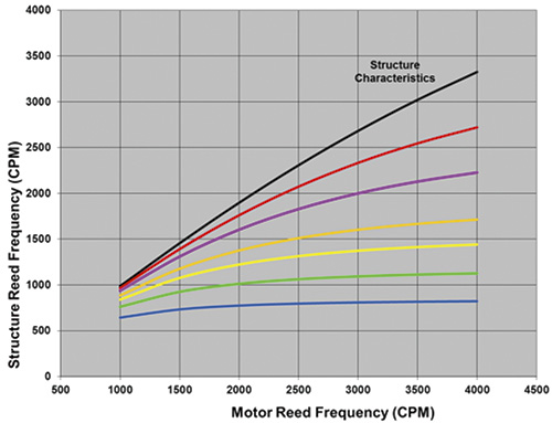 structure reed frequency versus motor reed frequency