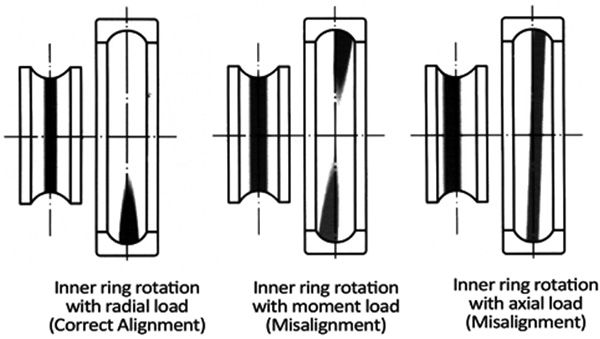 Typical running paths of deep groove ball bearings