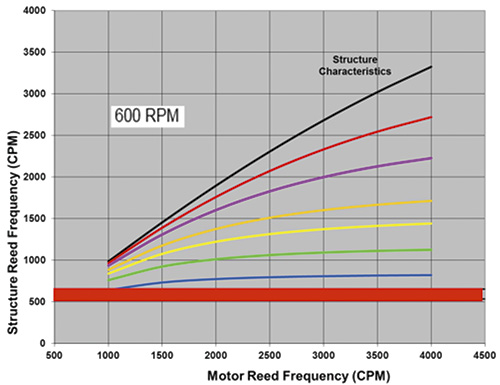 structure reed frequency versus motor reed frequency at 600 rpm