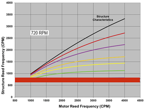 structure reed frequency versus motor reed frequency at 720 rpm