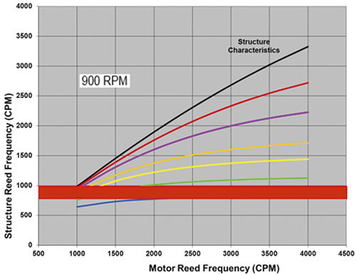 structure reed frequency versus motor reed frequency at 900 rpm