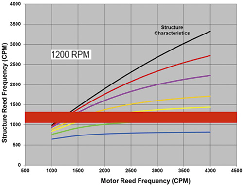 structure reed frequency versus motor reed frequency at 1,200 rpm