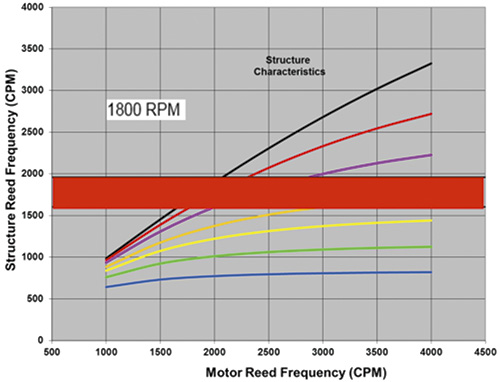 structure reed frequency versus motor reed frequency at 1,800 rpm