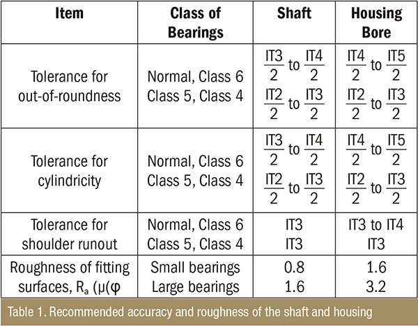 Recommended accuracy and roughness of the shaft and housing