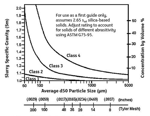 渣浆泵侵蚀性磨损的服务等级表