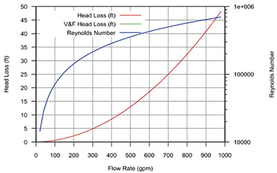 Figure 1. The Reynolds number and the head loss for the pipeline data listed in Table 1.