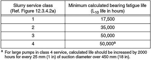 Calculated fatigue life of bearings by slurry service class