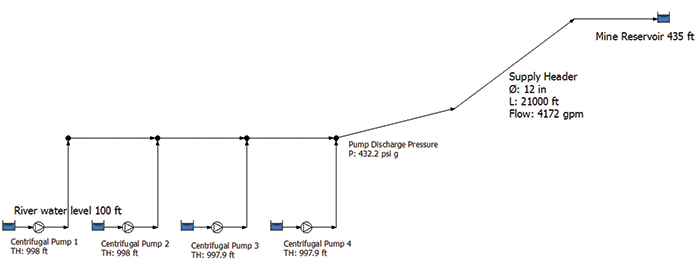 Figure 1. Flow diagram showing the mine water piping system with calculated results <em>(Graphics courtesy of the author)</em>