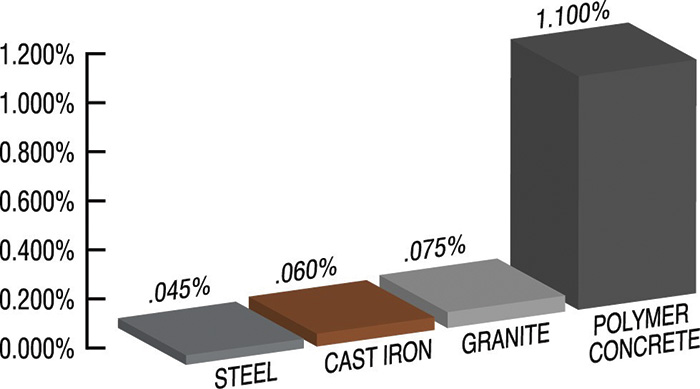 Figure 1. Damping ratio of typical baseplate materials