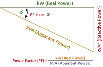 Figure 1. The graphic shows how the power factor is derived.