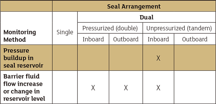 Table 9.6.9.3.2.5. Application guidelines for leakage monitoring systems' mechanical seals