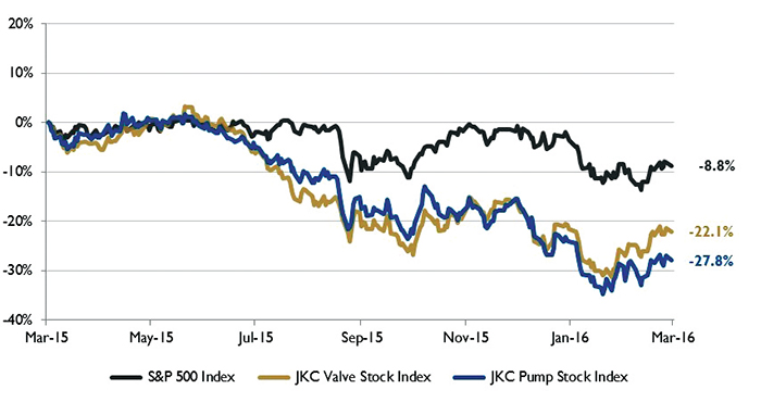 Figure 1. Stock Indices from March 1, 2015, to Feb. 29, 2016.